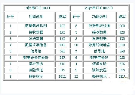 rs232c串口通信接线方法(三线制)         首先,串口传输数据只要有