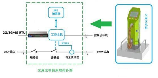 系统总体结构如下图所示: 本系统主要由交流/直流充电桩,才茂无线数传