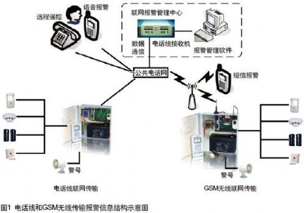 防盗/报警器材及系统