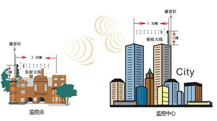 sg-50h可以采用固定地点摄像(机动)和运动跟踪摄像(移动)相结合的方式,在城市环境、郊区环境和山地环境等不同位置、不同角度对重要场景和主要部位进行高质量图像拍摄,并将所拍摄的图像、声音信号通过无线电或微波的传输方式传输到各接收地点,再通过其他路由传输到指挥中心,进行视频信号的分发和处理。 sg-50h是专门针对移动环境开发设计的无线视频传输系统,能够在移高速动并且有阻隔环境下实现视频、语音、数据等多媒体业务同步传输。具有灵敏度高、抗干扰能力和穿透能力强、传输数率高、稳定性强等显著优点,为构建指挥、抢险