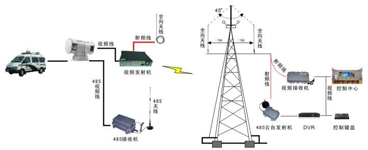 数字远程视频监控,cofdm无线监控,机载视频传输
