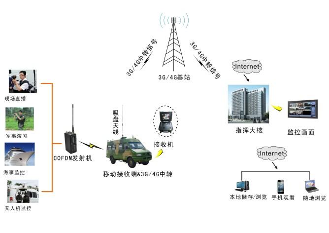 sg-t5000s是我公司最新推出的一款采用cofdm调制技术的数字多载频无线图像发射机,是专门针对移动环境开发设计的多媒体传输系统,能够在高速移动并且有阻隔环境下实现视频、语音、数据等多媒体业务同步传输。另外,我公司增加了电量表显示实时电量,功率可调等功能,使得整套系统更加直观、科学和人性化。此系统具有灵敏度高、抗干扰能力和穿透能力强、传输数率高、稳定性强等显著优点,为构建指挥、抢险、侦察、野外作战等应急通信系统提供了理想解决方案。  该系统广泛应用于公安、武警、消防、野战部队等军事部门和交通、海关、油